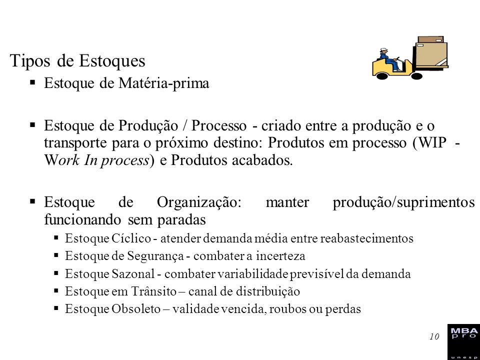 10 Tipos de Estoques Estoque de Matéria-prima Estoque de Produção / Processo - criado entre a produção e o transporte para o próximo destino: Produtos