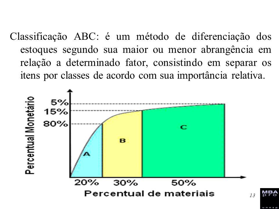 13 Classificação ABC: é um método de diferenciação dos estoques segundo sua maior ou menor abrangência em relação a determinado fator, consistindo em
