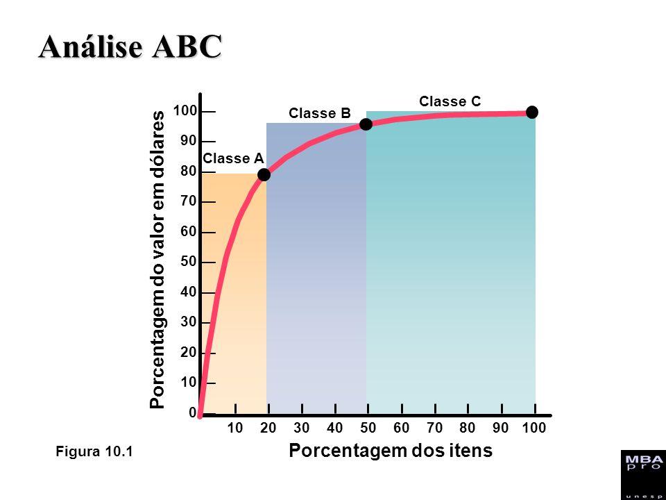 Análise ABC 102030405060708090100 Porcentagem dos itens Porcentagem do valor em dólares 100 90 80 70 60 50 40 30 20 10 0 Classe C Classe A Classe B Fi