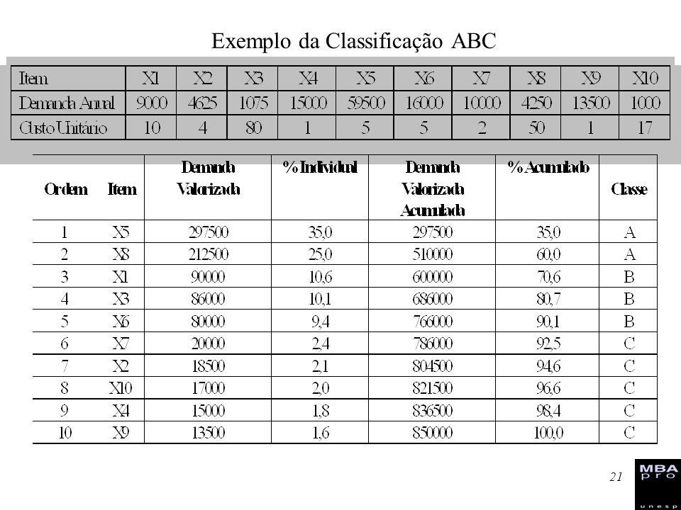 21 Exemplo da Classificação ABC