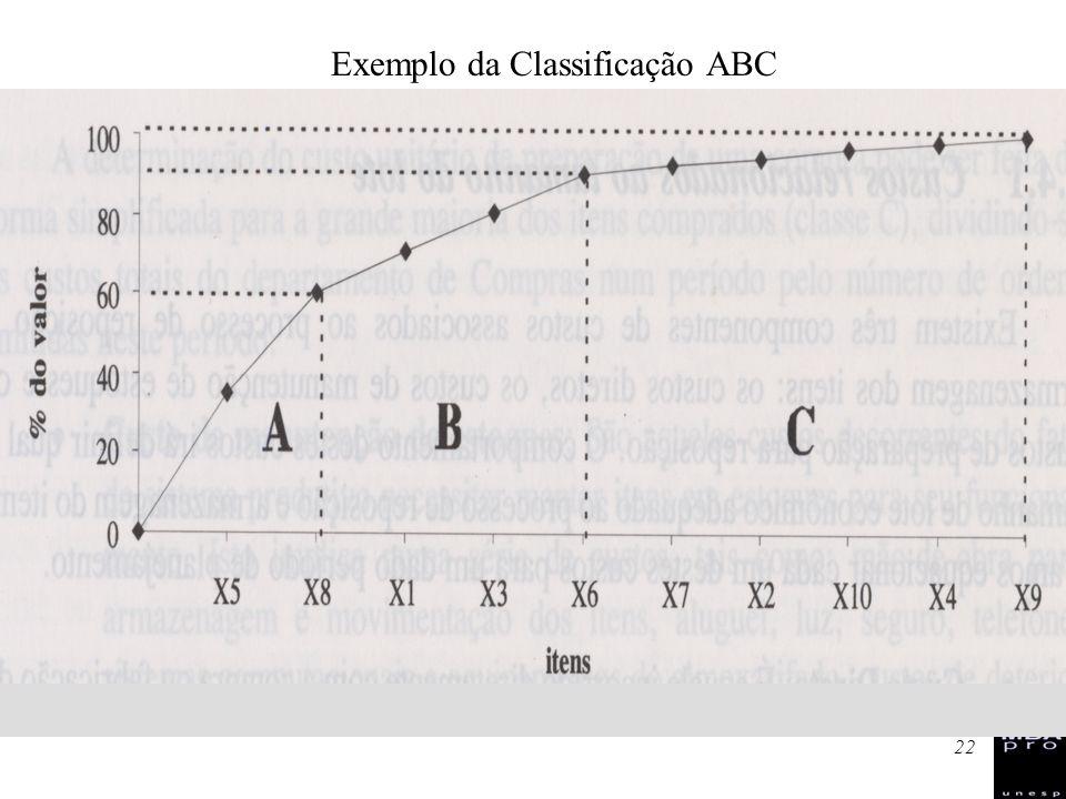 22 Classificação ABC Exemplo da Classificação ABC