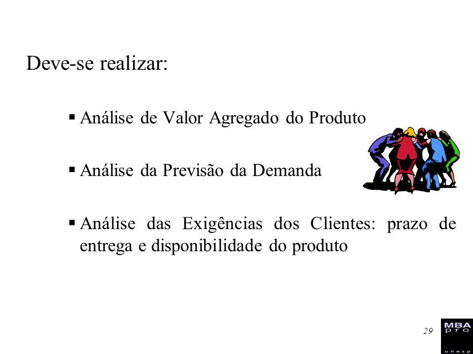 29 Deve-se realizar: Análise de Valor Agregado do Produto Análise da Previsão da Demanda Análise das Exigências dos Clientes: prazo de entrega e dispo