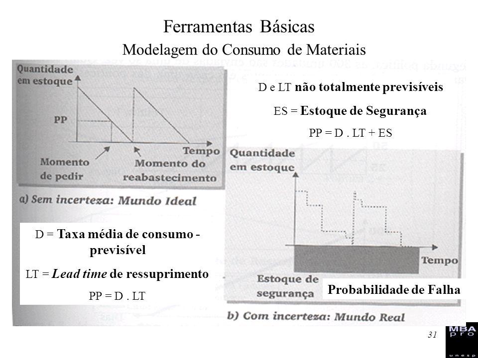 31 Modelagem do Consumo de Materiais D = Taxa média de consumo - previsível LT = Lead time de ressuprimento PP = D. LT D e LT não totalmente previsíve