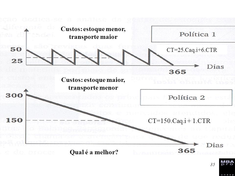 35 Custos: estoque menor, transporte maior Custos: estoque maior, transporte menor Qual é a melhor? CT=25.Caq.i+6.CTR CT=150.Caq.i + 1.CTR