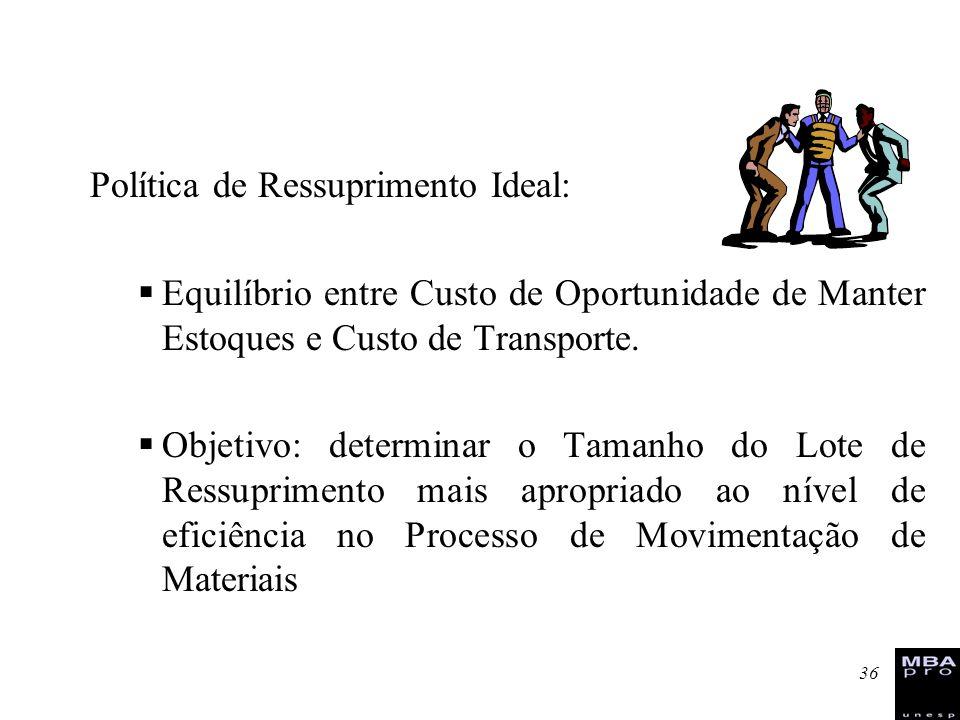 36 Política de Ressuprimento Ideal: Equilíbrio entre Custo de Oportunidade de Manter Estoques e Custo de Transporte. Objetivo: determinar o Tamanho do