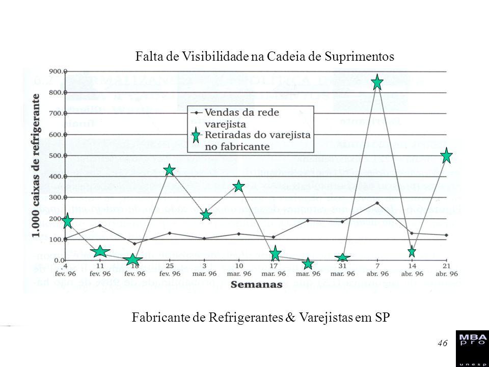 46 Falta de Visibilidade na Cadeia de Suprimentos Fabricante de Refrigerantes & Varejistas em SP