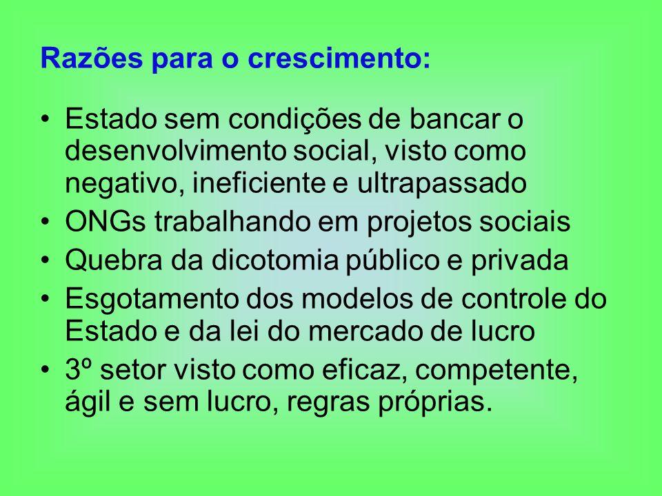Razões para o crescimento: Estado sem condições de bancar o desenvolvimento social, visto como negativo, ineficiente e ultrapassado ONGs trabalhando e