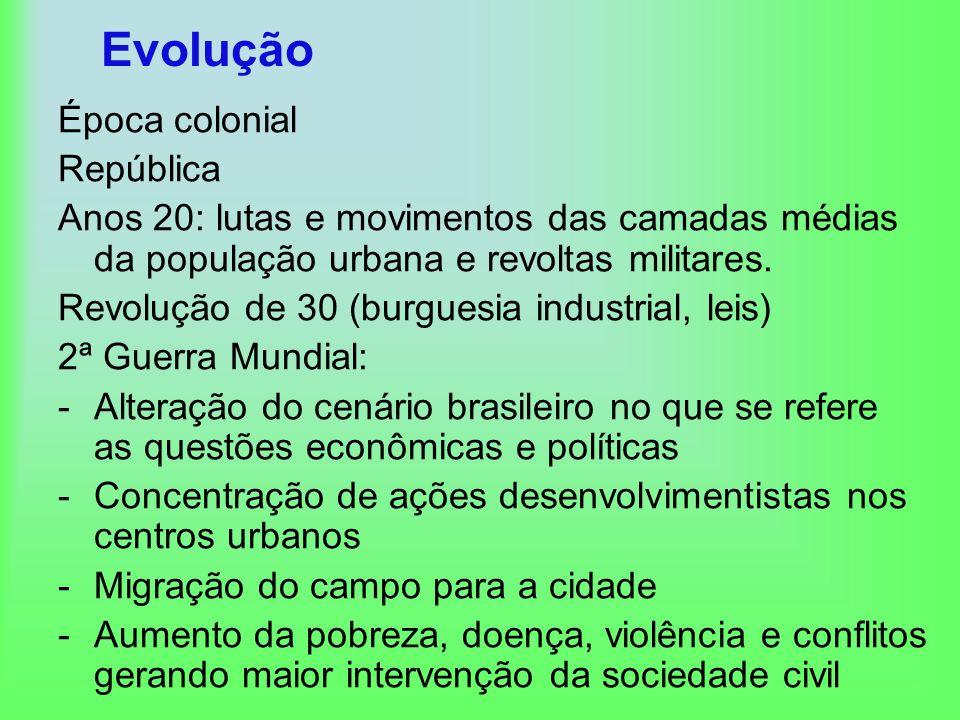 Evolução Época colonial República Anos 20: lutas e movimentos das camadas médias da população urbana e revoltas militares. Revolução de 30 (burguesia