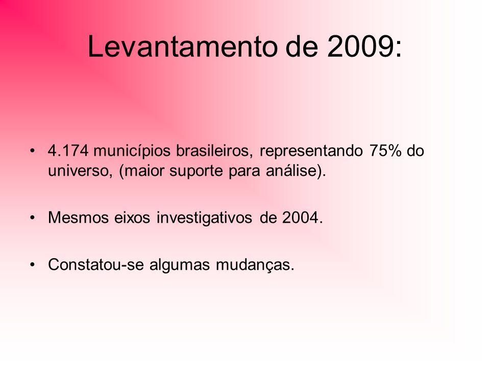 Levantamento de 2009: 4.174 municípios brasileiros, representando 75% do universo, (maior suporte para análise). Mesmos eixos investigativos de 2004.