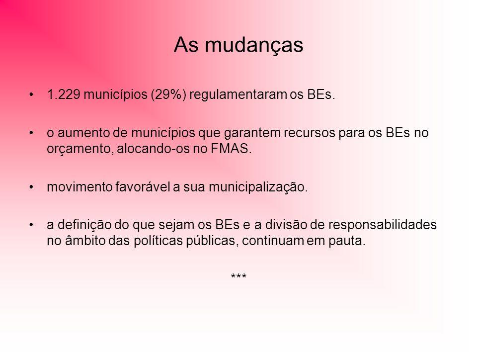 As mudanças 1.229 municípios (29%) regulamentaram os BEs. o aumento de municípios que garantem recursos para os BEs no orçamento, alocando-os no FMAS.