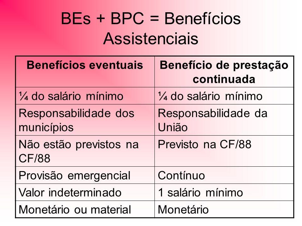 BEs + BPC = Benefícios Assistenciais Benefícios eventuaisBenefício de prestação continuada ¼ do salário mínimo Responsabilidade dos municípios Responsabilidade da União Não estão previstos na CF/88 Previsto na CF/88 Provisão emergencialContínuo Valor indeterminado1 salário mínimo Monetário ou materialMonetário