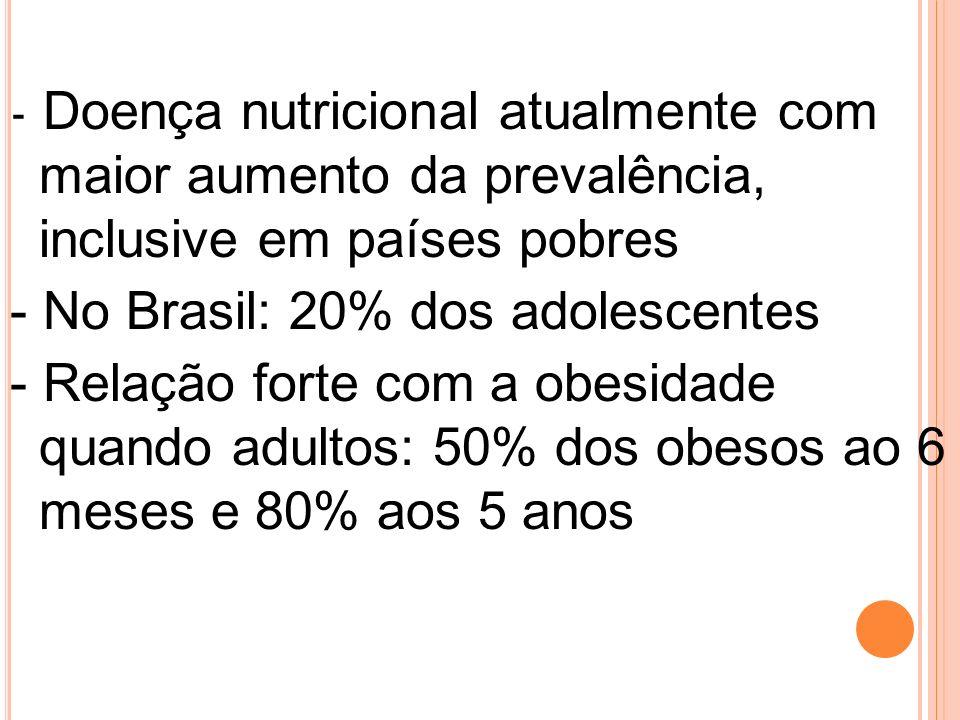 - Doença nutricional atualmente com maior aumento da prevalência, inclusive em países pobres - No Brasil: 20% dos adolescentes - Relação forte com a o