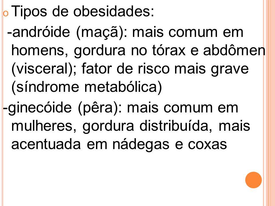 o Tipos de obesidades: -andróide (maçã): mais comum em homens, gordura no tórax e abdômen (visceral); fator de risco mais grave (síndrome metabólica)