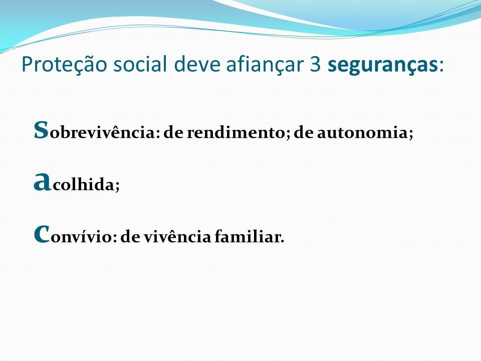 Proteção social deve afiançar 3 seguranças: s obrevivência: de rendimento; de autonomia; a colhida; c onvívio: de vivência familiar.