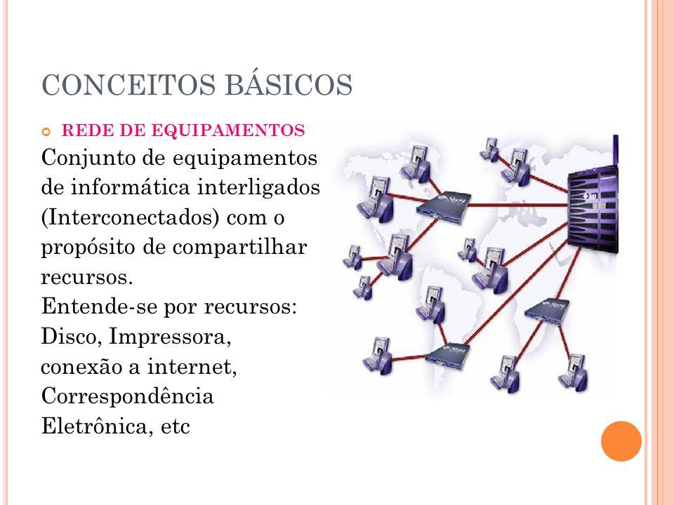 CONCEITOS BÁSICOS REDE DE EQUIPAMENTOS Conjunto de equipamentos de informática interligados (Interconectados) com o propósito de compartilhar recursos