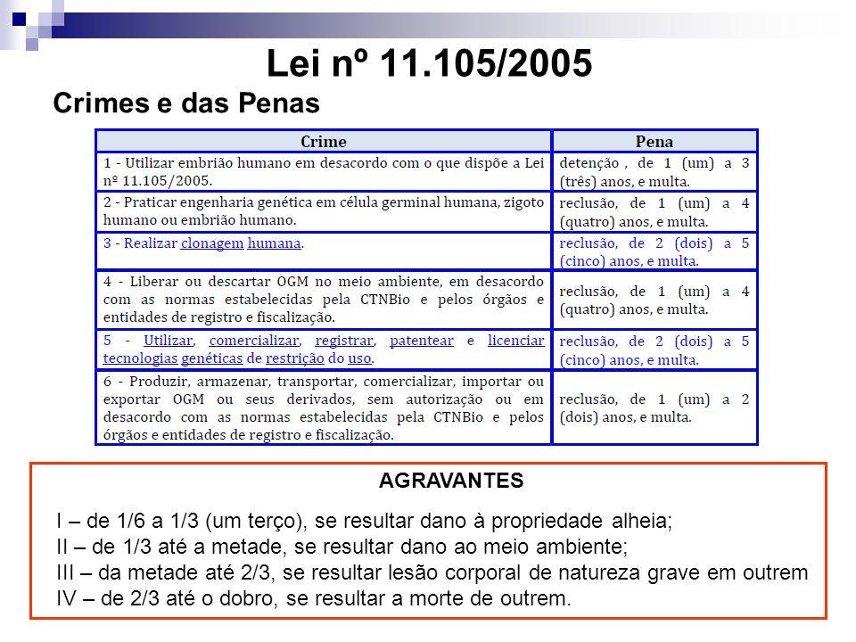 Lei nº 11.105/2005 Crimes e das Penas AGRAVANTES I – de 1/6 a 1/3 (um terço), se resultar dano à propriedade alheia; II – de 1/3 até a metade, se resultar dano ao meio ambiente; III – da metade até 2/3, se resultar lesão corporal de natureza grave em outrem IV – de 2/3 até o dobro, se resultar a morte de outrem.