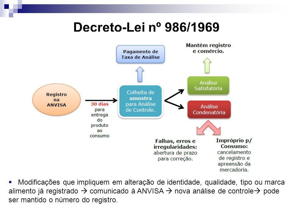 Decreto-Lei nº 986/1969 Modificações que impliquem em alteração de identidade, qualidade, tipo ou marca alimento já registrado comunicado à ANVISA nova análise de controle pode ser mantido o número do registro.