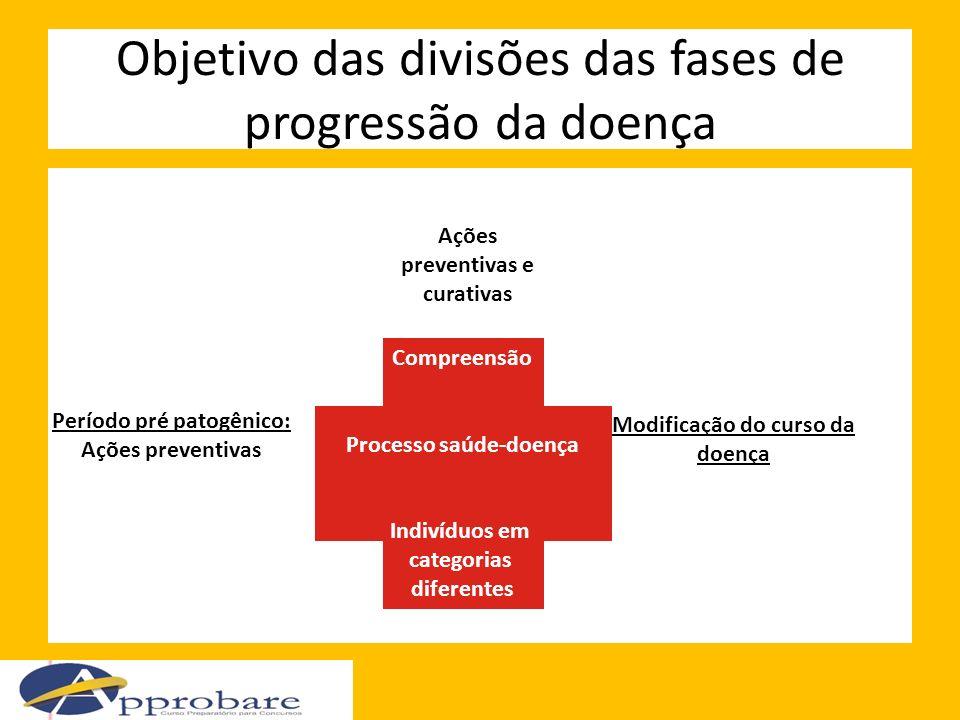 Objetivo das divisões das fases de progressão da doença Compreensão Processo saúde-doença Indivíduos em categorias diferentes Modificação do curso da