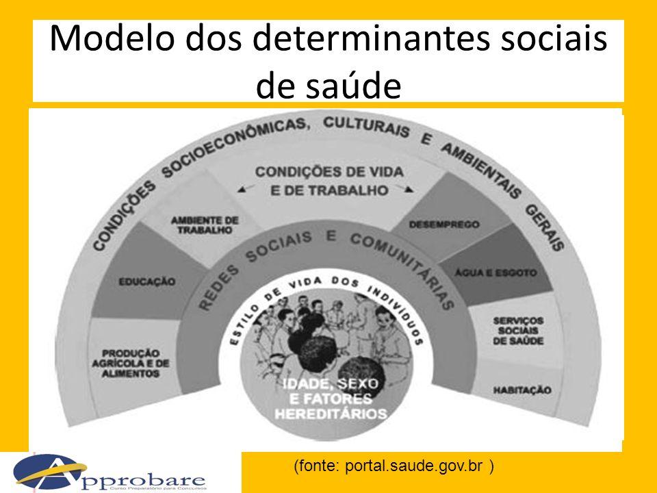 Epidemiologia e saúde Epidemiologia é o estudo da distribuição e ocorrência de eventos relacionados à saúde da população humana e dos determinantes relacionados.