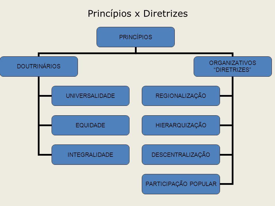 Princípios x Diretrizes PRINCÍPIOS DOUTRINÁRIOS UNIVERSALIDADE EQUIDADE INTEGRALIDADE ORGANIZATIVOS DIRETRIZES REGIONALIZAÇÃO HIERARQUIZAÇÃO DESCENTRA