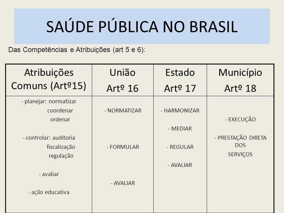 SAÚDE PÚBLICA NO BRASIL Garantiu-se a todos o Direito à Saúde como Dever do Estado.