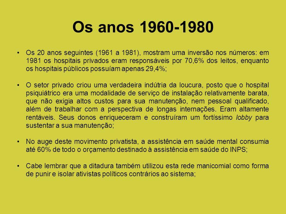 Os 20 anos seguintes (1961 a 1981), mostram uma inversão nos números: em 1981 os hospitais privados eram responsáveis por 70,6% dos leitos, enquanto o