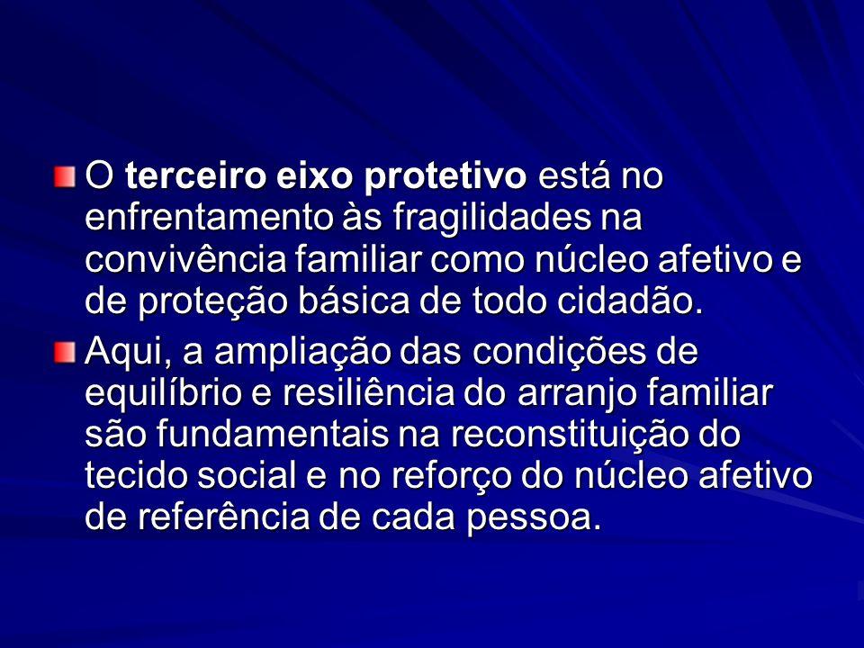 O terceiro eixo protetivo está no enfrentamento às fragilidades na convivência familiar como núcleo afetivo e de proteção básica de todo cidadão. Aqui