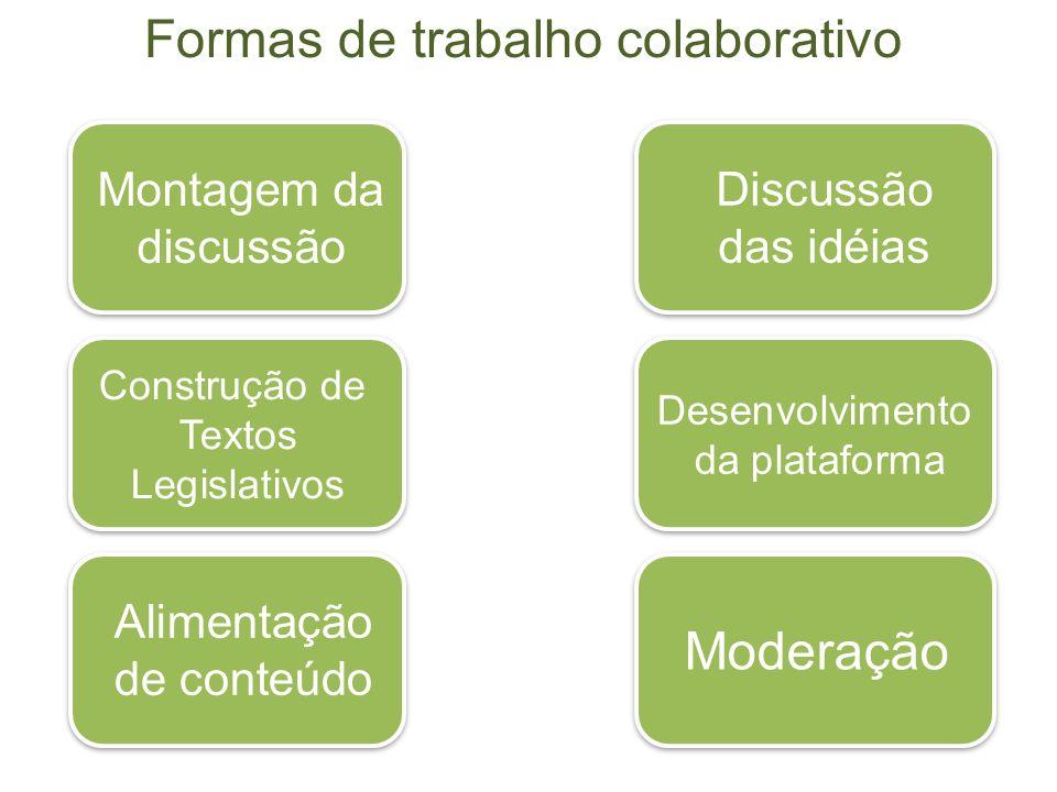 Formas de trabalho colaborativo Montagem da discussão Discussão das idéias Construção de Textos Legislativos Desenvolvimento da plataforma Alimentação de conteúdo Moderação