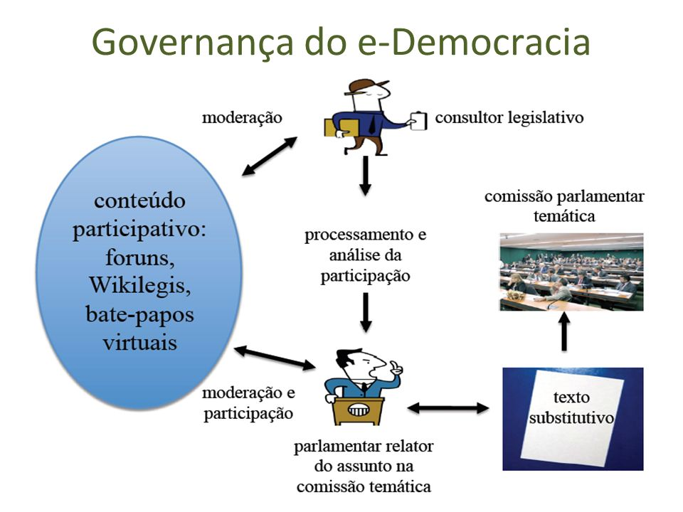 Governança do e-Democracia