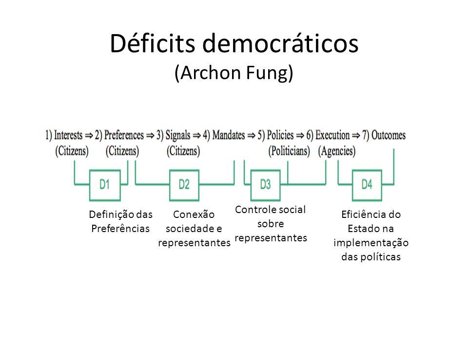 Déficits democráticos (Archon Fung) Definição das Preferências Conexão sociedade e representantes Controle social sobre representantes Eficiência do Estado na implementação das políticas