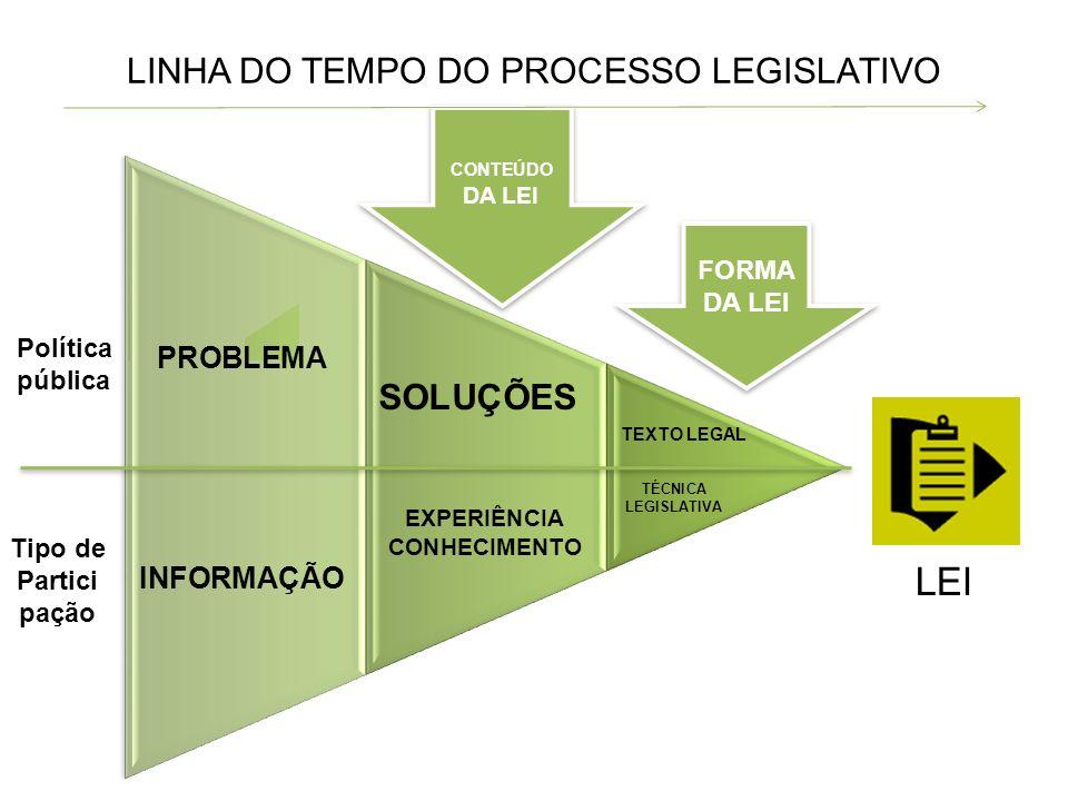 LINHA DO TEMPO DO PROCESSO LEGISLATIVO PROBLEMA INFORMAÇÃO TEXTO LEGAL TÉCNICA LEGISLATIVA SOLUÇÕES EXPERIÊNCIA CONHECIMENTO FORMA DA LEI FORMA DA LEI CONTEÚDO DA LEI CONTEÚDO DA LEI LEI Política pública Tipo de Partici pação