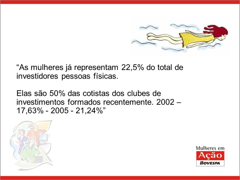 Índice BOVESPA- IBOVESPA 80% do volume total dos negócios índice de preços ponderado pela participação em termos de negócios/ volume no mercado à vista de cada ação DESEMPENHO DOS INVESTIMENTOS DE JAN/68 A MAIO/06 – IPC-FIPE DESEMPENHO DOS INVESTIMENTO - Janeiro/68 a Setembro/06 IPC-FIPE