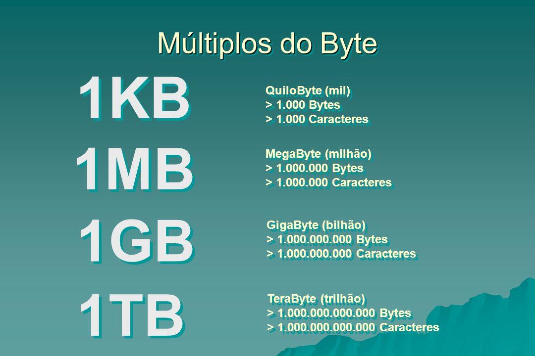 Múltiplos do Byte 1KB QuiloByte (mil) > 1.000 Bytes > 1.000 Caracteres QuiloByte (mil) > 1.000 Bytes > 1.000 Caracteres 1MB MegaByte (milhão) > 1.000.