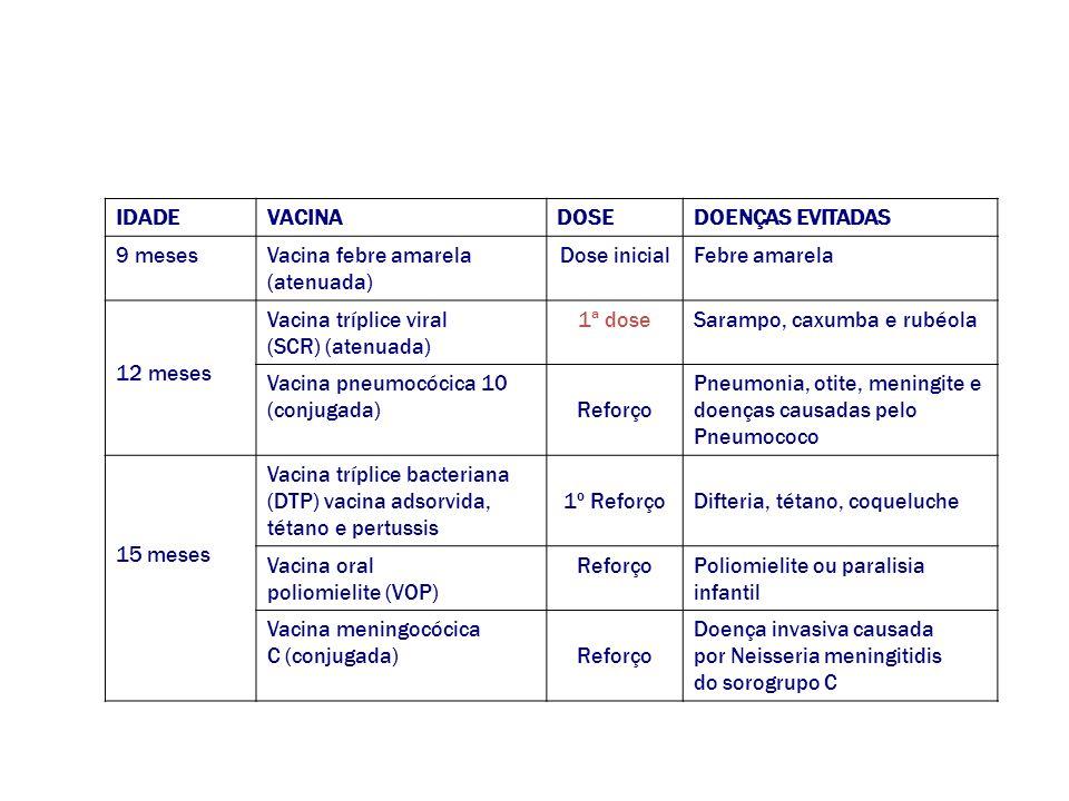 IDADEVACINADOSEDOENÇAS EVITADAS 9 mesesVacina febre amarela (atenuada) Dose inicialFebre amarela 12 meses Vacina tríplice viral (SCR) (atenuada) 1ª do