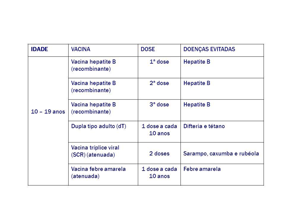 IDADEVACINADOSEDOENÇAS EVITADAS 10 – 19 anos Vacina hepatite B (recombinante) 1ª doseHepatite B Vacina hepatite B (recombinante) 2ª doseHepatite B Vac