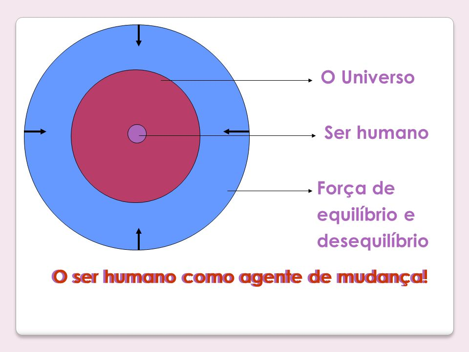 O Universo Ser humano Força de equilíbrio e desequilíbrio O ser humano como agente de mudança!
