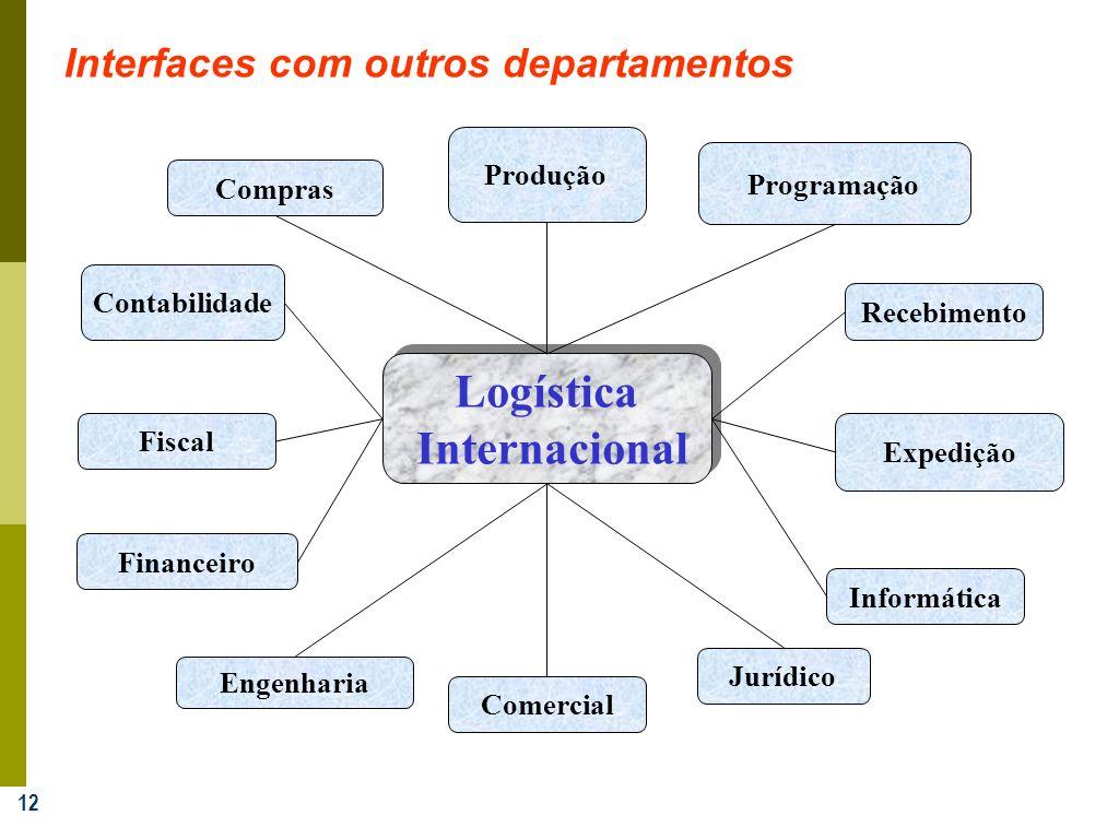 12 Jurídico Fiscal Financeiro Produção Engenharia Comercial Contabilidade Compras Programação Recebimento Expedição Informática Logística Internaciona
