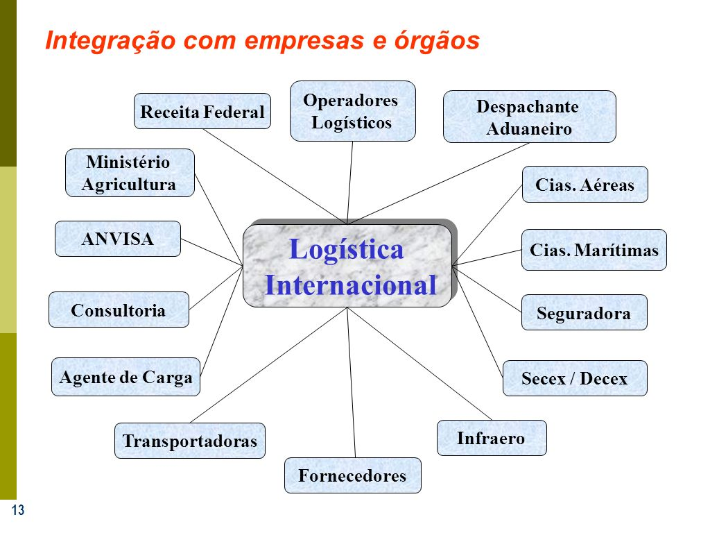 13 Secex / Decex Infraero ANVISA Consultoria Agente de Carga Operadores Logísticos Transportadoras Fornecedores Ministério Agricultura Receita Federal