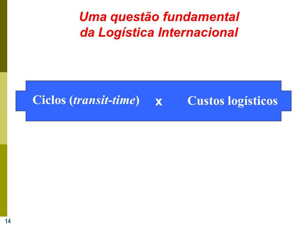14 Uma questão fundamental da Logística Internacional Ciclos (transit-time) x Custos logísticos