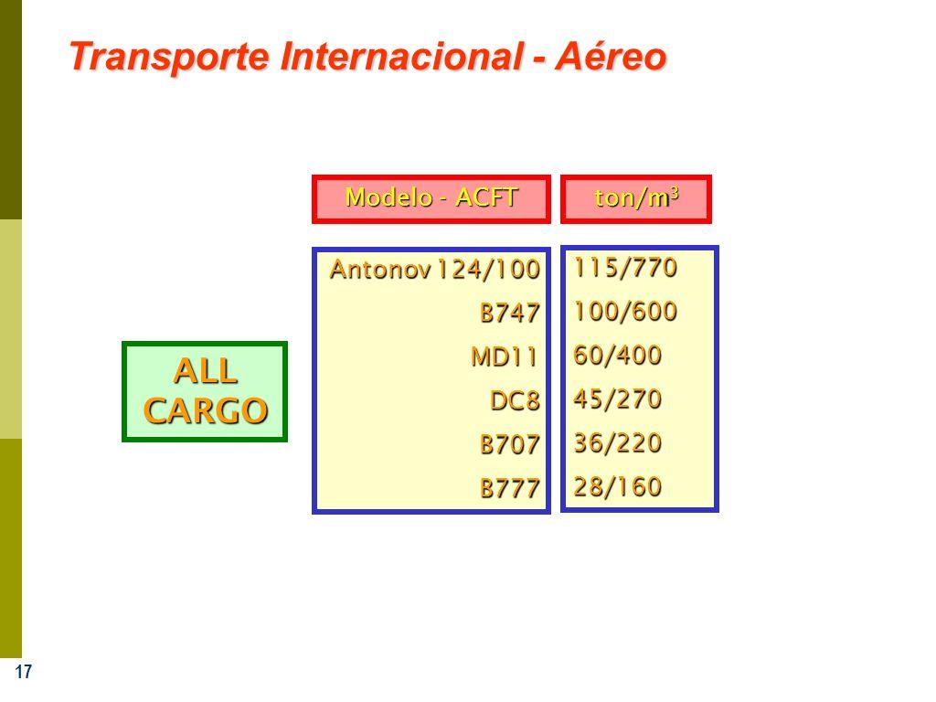 17 Transporte Internacional - Aéreo Antonov 124/100 B747MD11DC8B707B777 115/770100/60060/40045/27036/22028/160 ALL CARGO ton/m 3 Modelo - ACFT