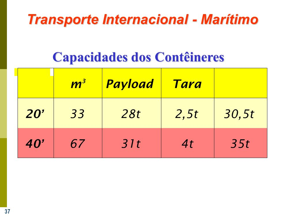37 Transporte Internacional - Marítimo Total m 3 PayloadTara 20 3328t2,5t30,5t 40 6731t4t35t Capacidades dos Contêineres