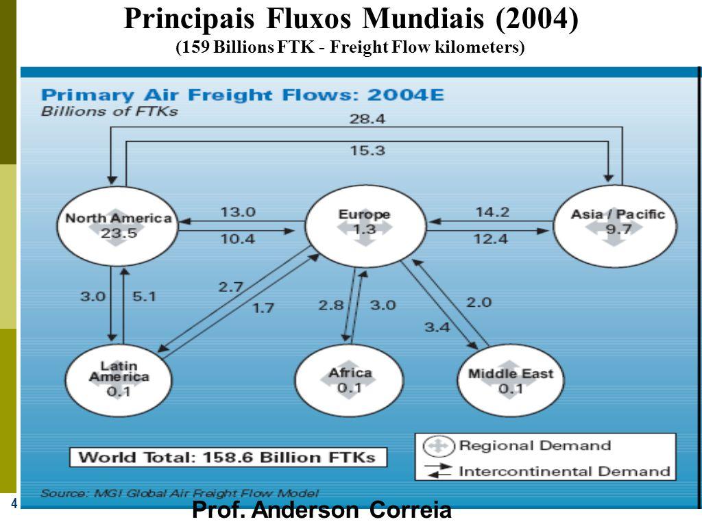 4 Principais Fluxos Mundiais (2004) (159 Billions FTK - Freight Flow kilometers) Prof. Anderson Correia