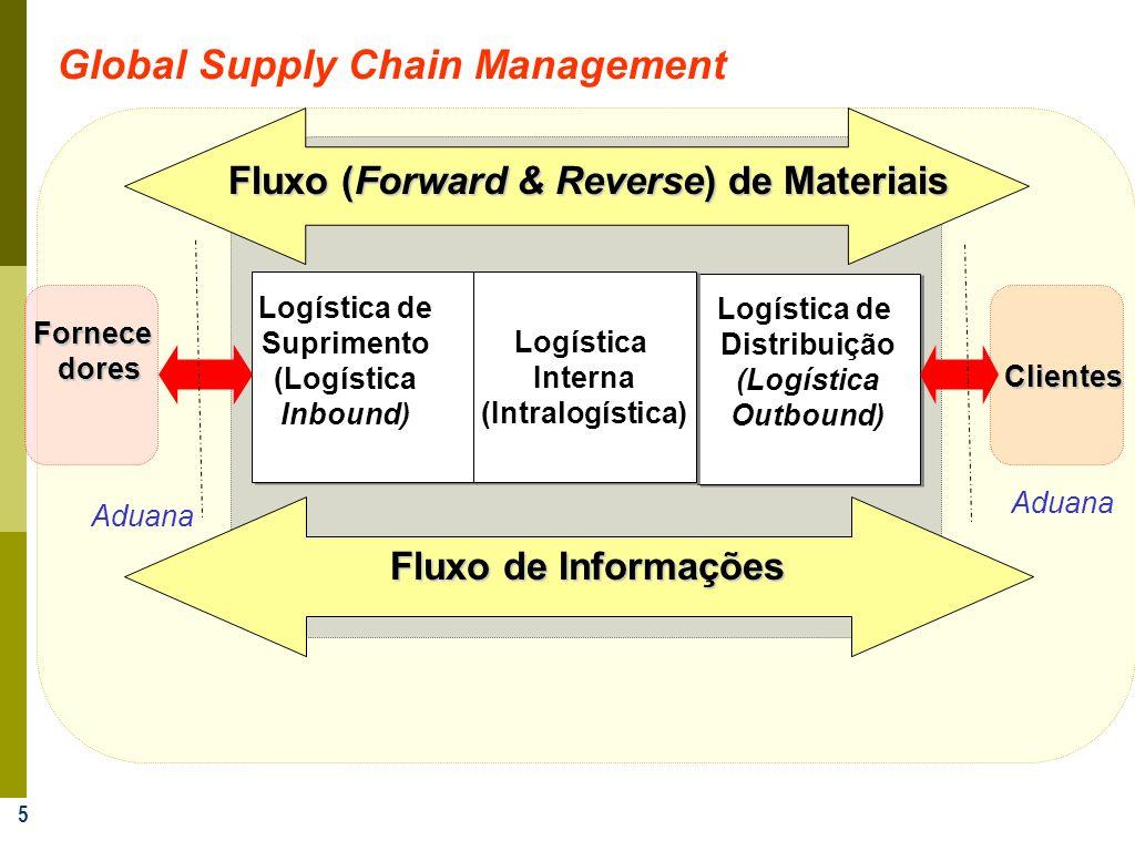 5 Logística de Distribuição (Logística Outbound) Logística de Distribuição (Logística Outbound) Logística Interna (Intralogística) Logística Interna (