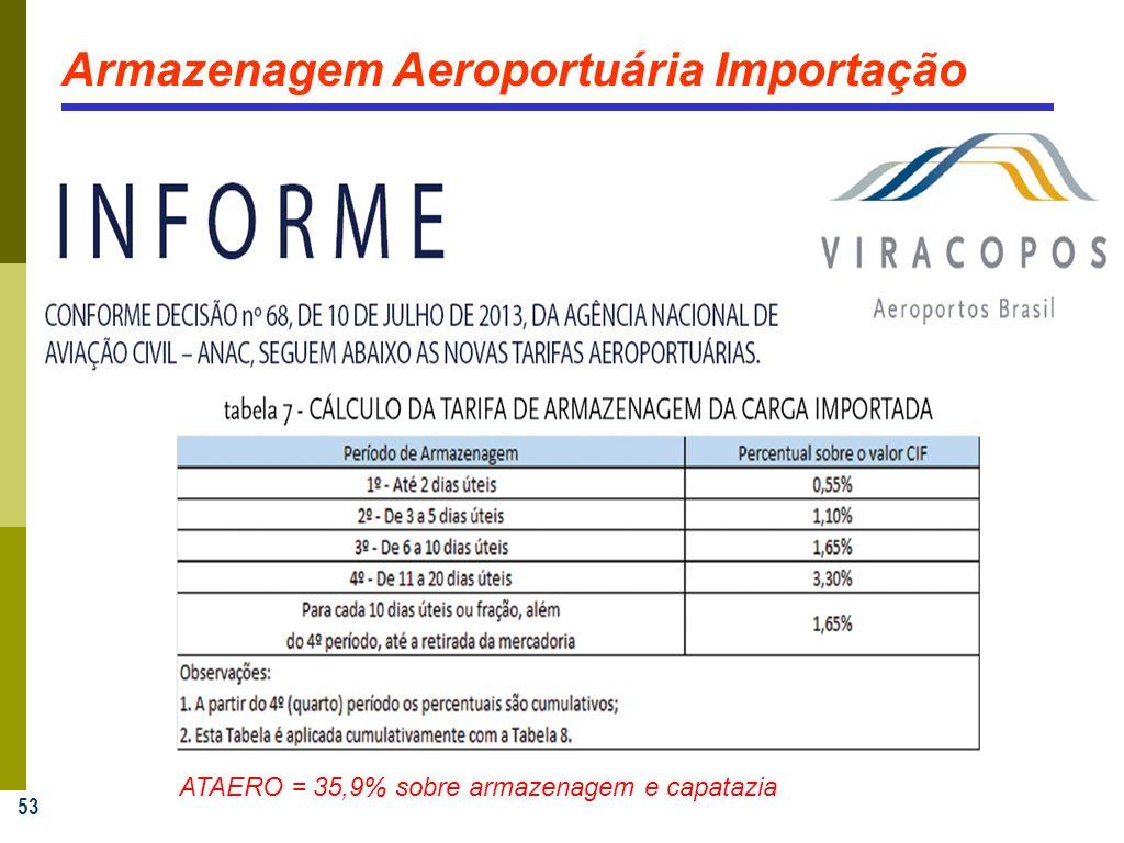 53 Armazenagem Aeroportuária Importação ATAERO = 35,9% sobre armazenagem e capatazia
