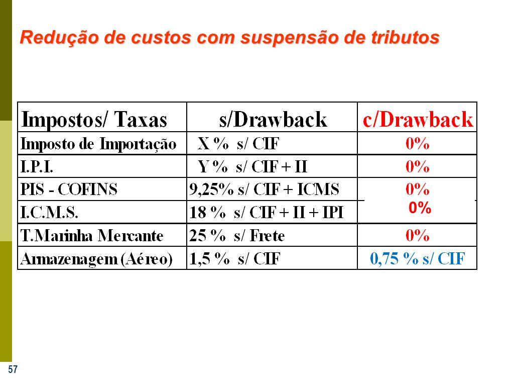 57 Redução de custos com suspensão de tributos 0%