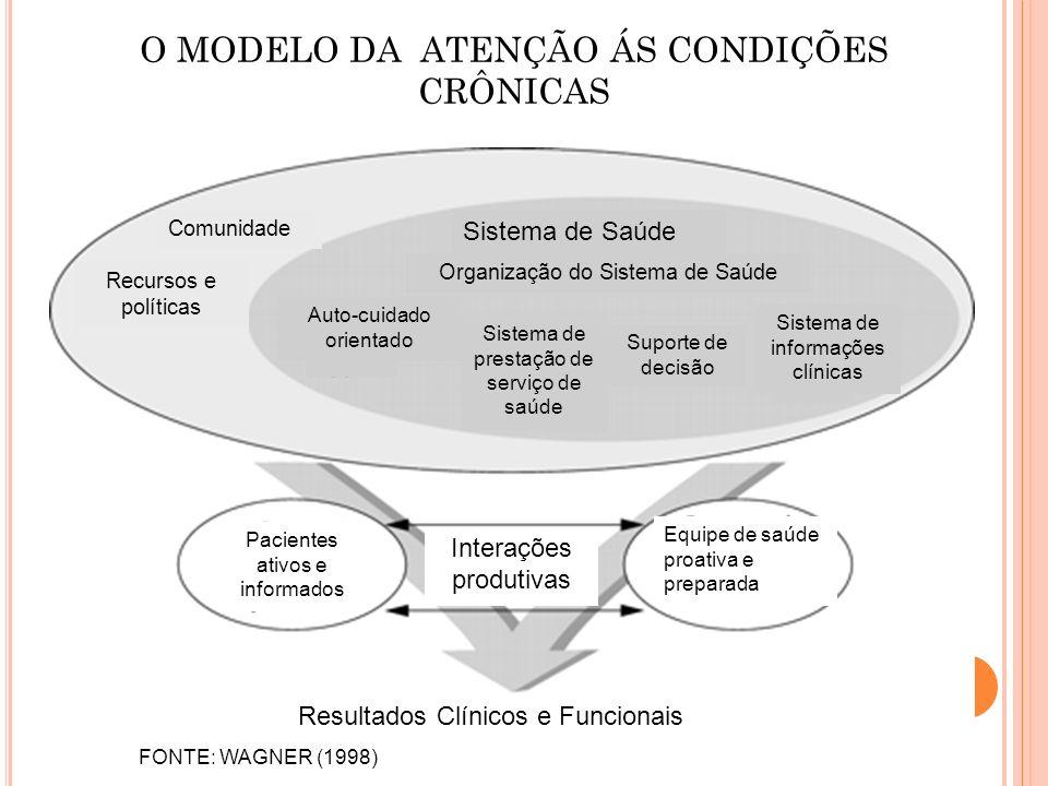 O MODELO DA ATENÇÃO ÁS CONDIÇÕES CRÔNICAS Comunidade Recursos e políticas Organização do Sistema de Saúde Sistema de Saúde Auto-cuidado orientado Sist