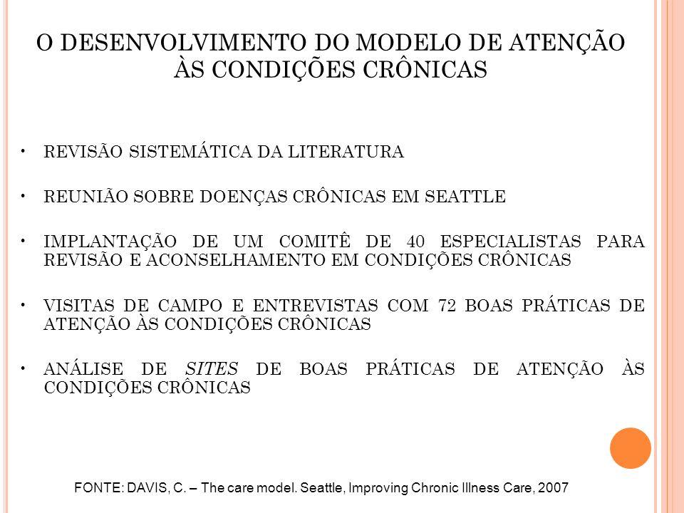 O DESENVOLVIMENTO DO MODELO DE ATENÇÃO ÀS CONDIÇÕES CRÔNICAS REVISÃO SISTEMÁTICA DA LITERATURA REUNIÃO SOBRE DOENÇAS CRÔNICAS EM SEATTLE IMPLANTAÇÃO D