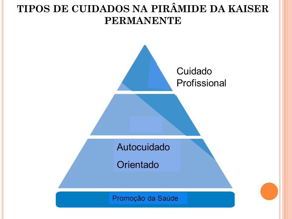 Autocuidado Orientado Promoção da Saúde Cuidado Profissional TIPOS DE CUIDADOS NA PIRÂMIDE DA KAISER PERMANENTE