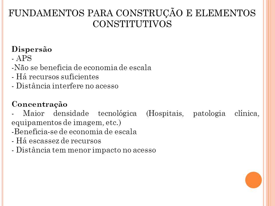 FUNDAMENTOS PARA CONSTRUÇÃO E ELEMENTOS CONSTITUTIVOS Dispersão - APS -Não se beneficia de economia de escala - Há recursos suficientes - Distância in