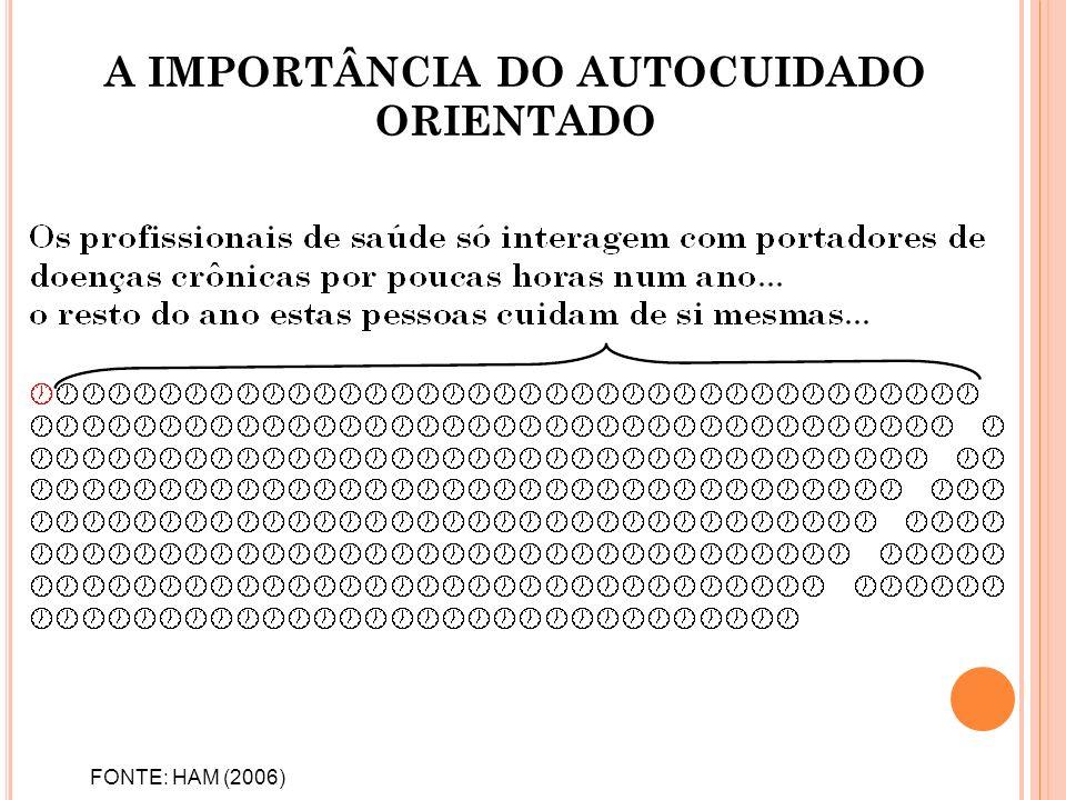 FONTE: HAM (2006) A IMPORTÂNCIA DO AUTOCUIDADO ORIENTADO